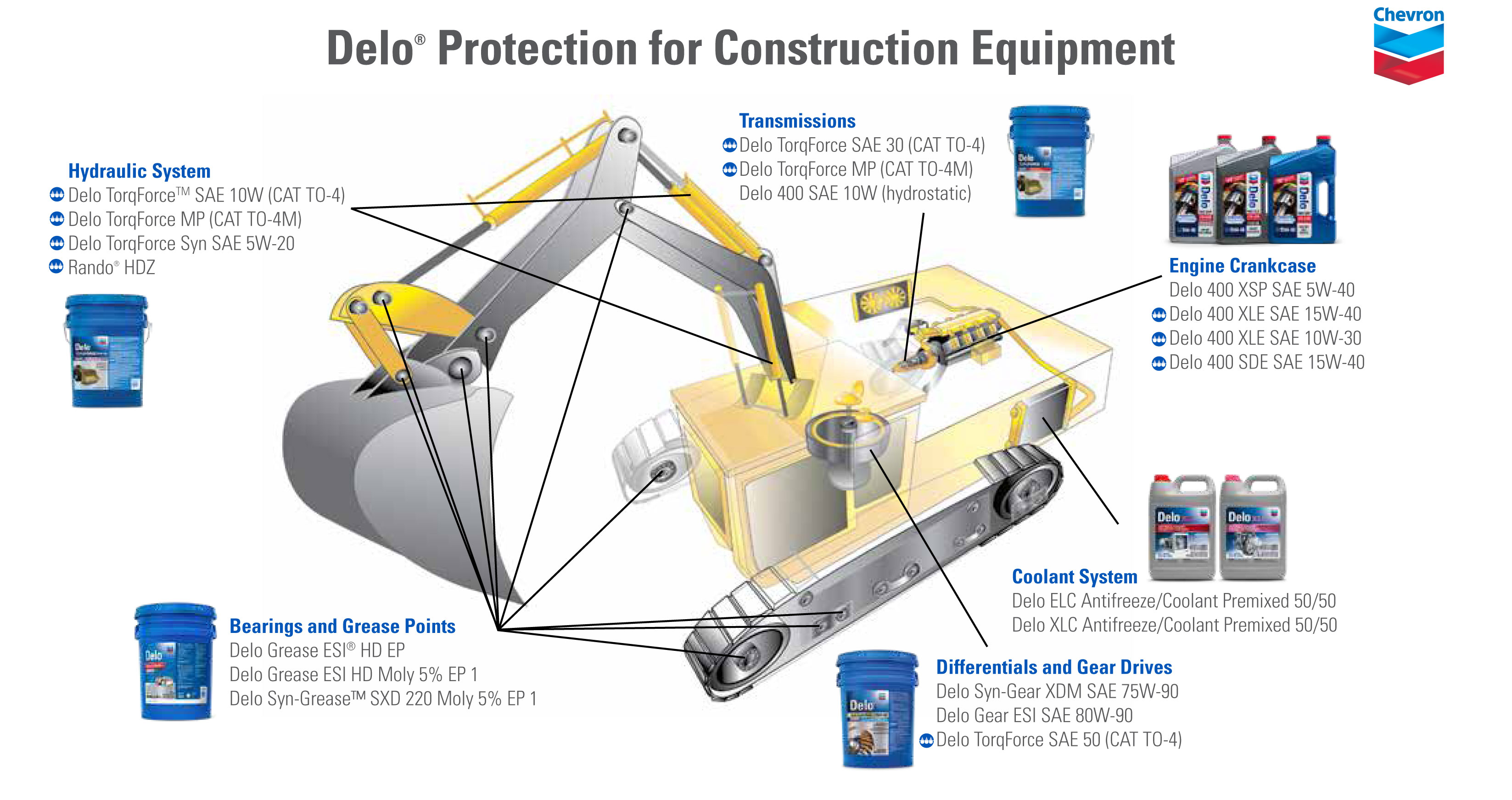 Delo-Protection-for-Construction-Equipment-Sutton-System-Sales